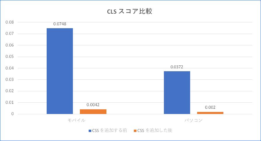 CLS スコア比較
